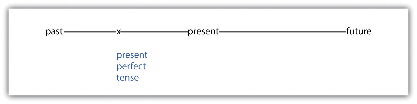 The past perfect tense has a connection with the past and the present.