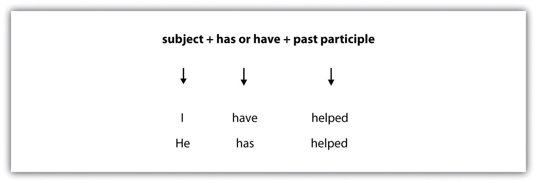 Subject (I and He), has or have (have and has), past participle (helped and helped)