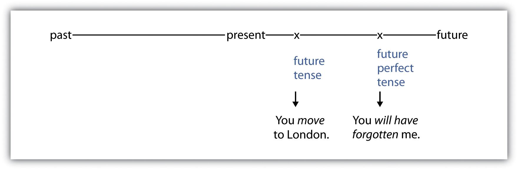 You move to London (future tense). You will have forgotten me (future perfect tense).
