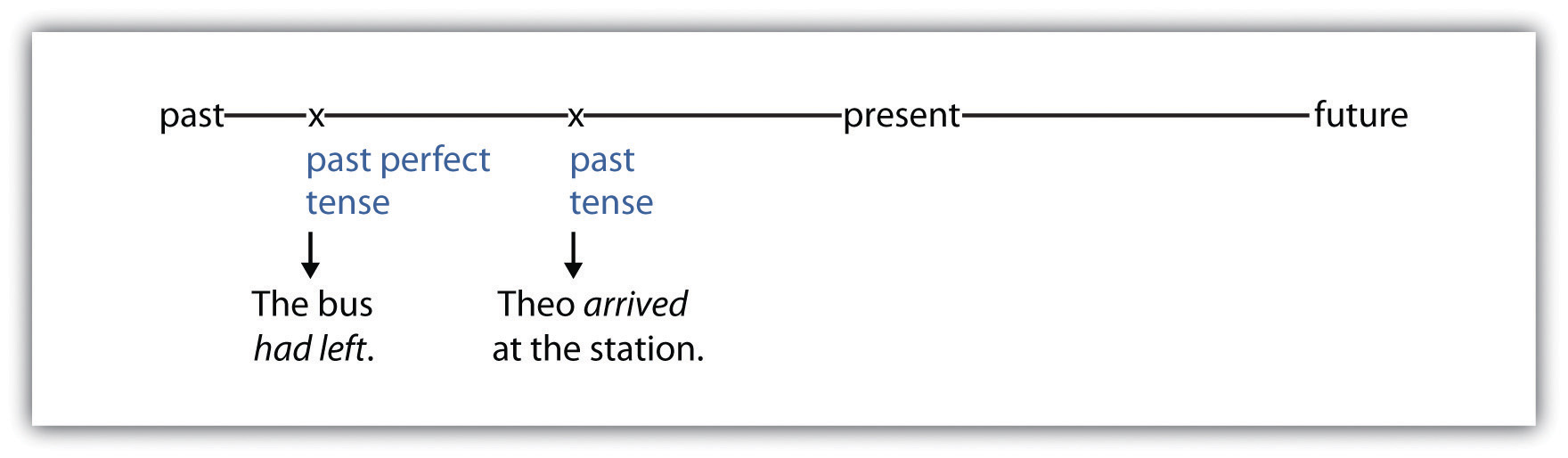 The bus had left (past perfect tense). Theo arrived at the station (past tense).