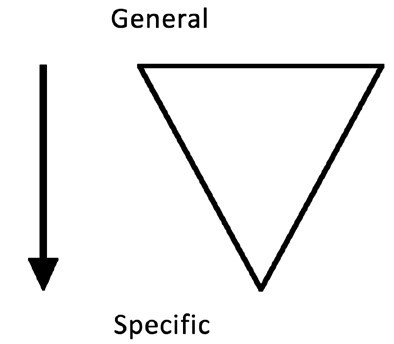 This image shows a triangle and an arrow moving from general to specific reasoning.