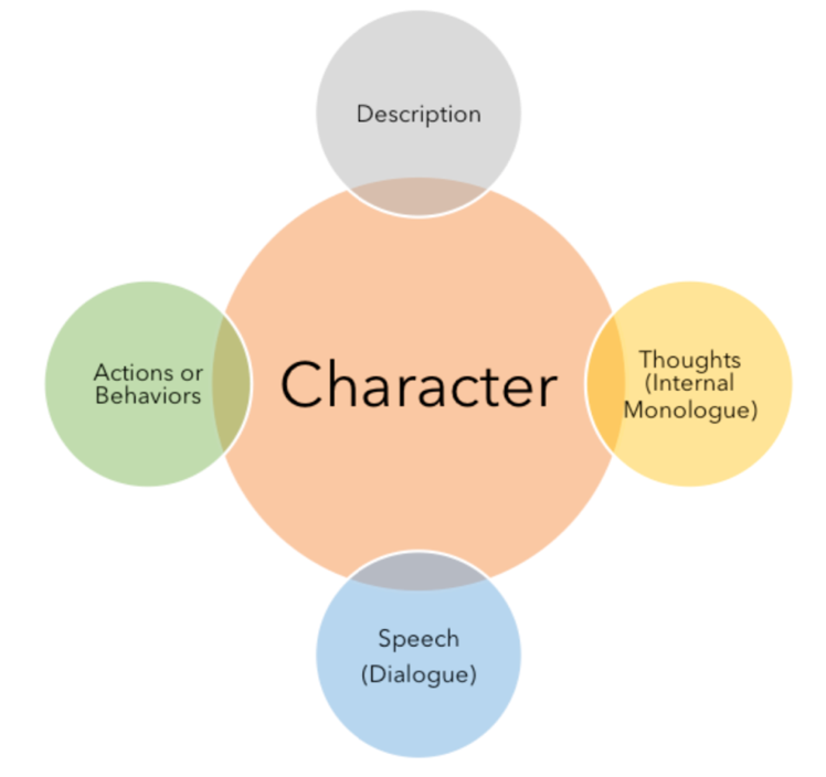 character graphic